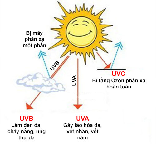 Tia UV - World Beauty Clinic