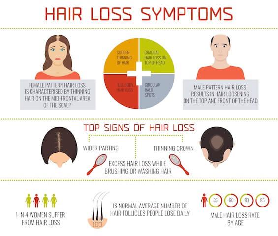 Nguyên nhân rụng tóc -worldbeautyclinic
